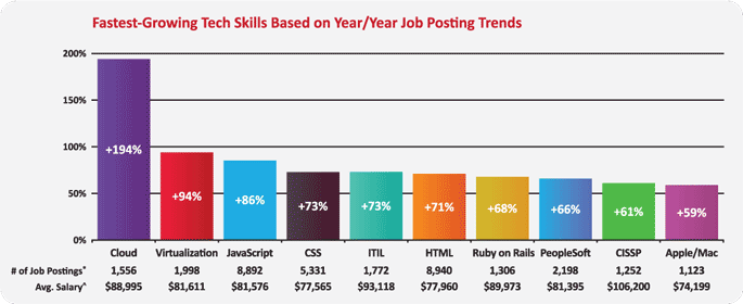 Fastest Growing Tech Skills
