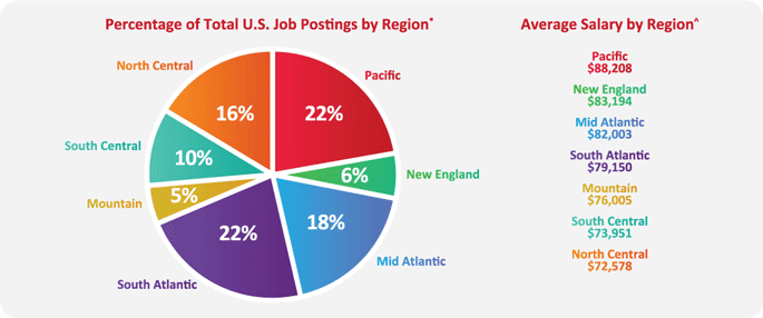 Percentage Job Postings by Region